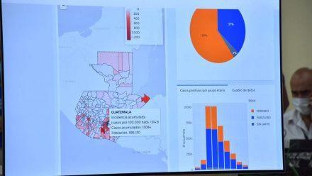 Guatemala acumula 38 mil 677 casos y mil 485 muertes por coronavirus