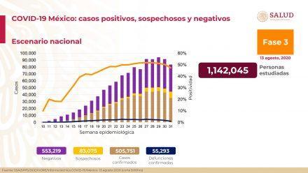 México supera el medio millón de casos y registra más de 55 mil muertes