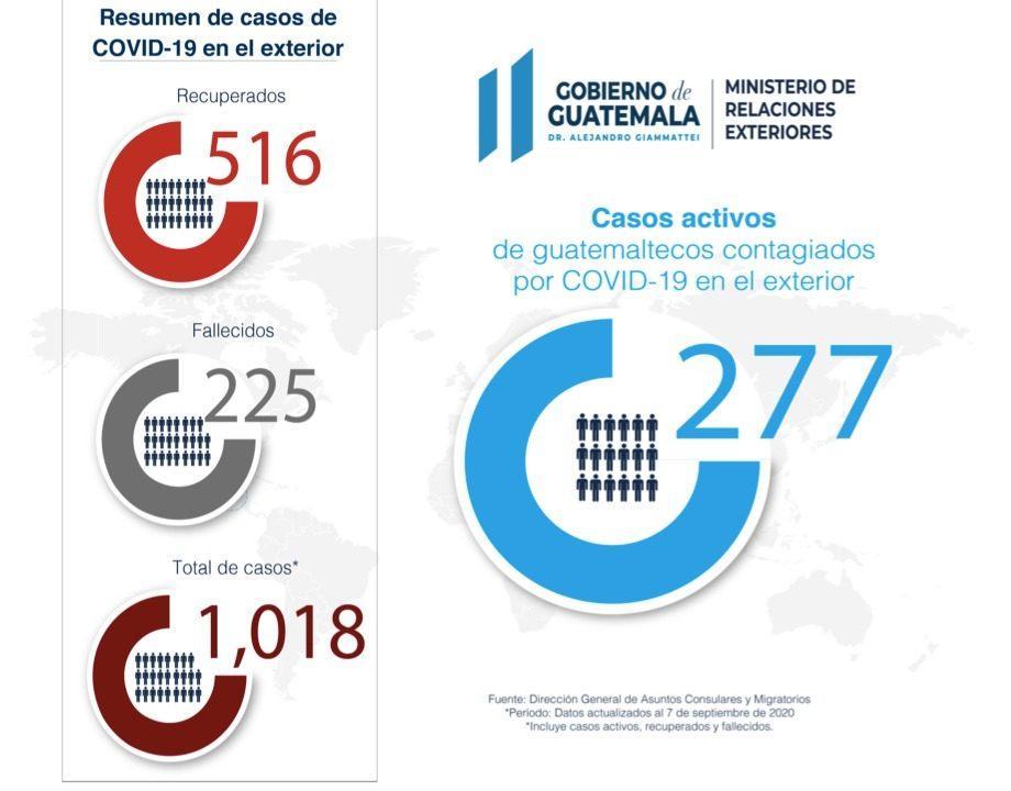Gobierno reporta 225 guatemaltecos fallecidos en el extranjero por Covid-19